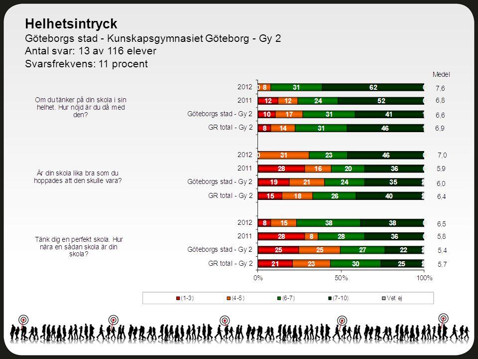 Helhetsintryck Göteborgs stad - Kunskapsgymnasiet Göteborg - Gy 2 Antal svar: 13 av 116 elever Svarsfrekvens: 11 procent