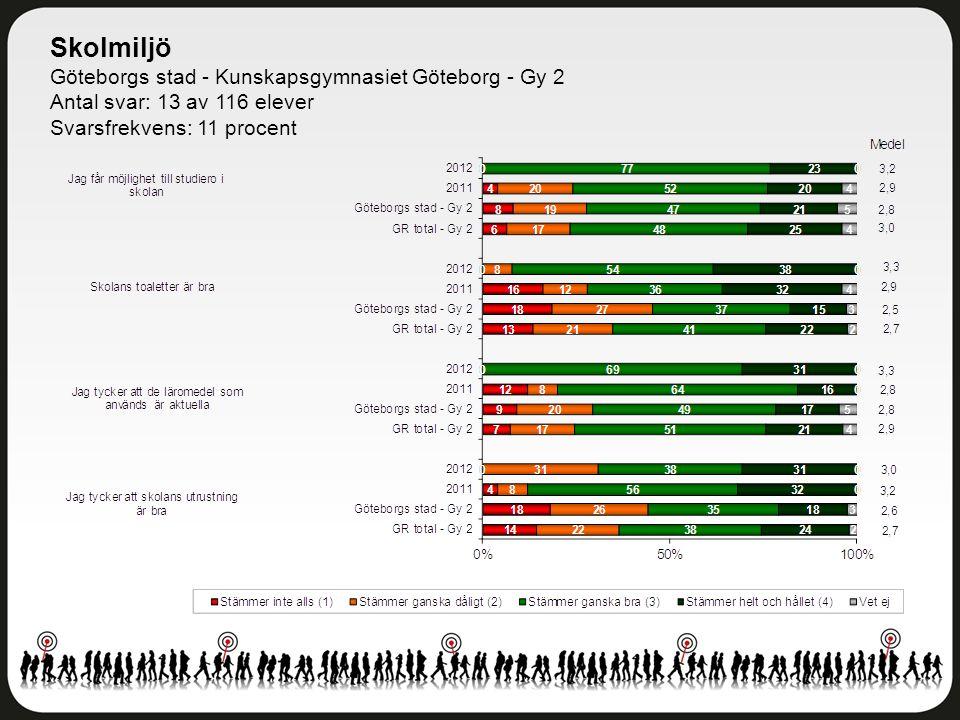 Skolmiljö Göteborgs stad - Kunskapsgymnasiet Göteborg - Gy 2 Antal svar: 13 av 116 elever Svarsfrekvens: 11 procent