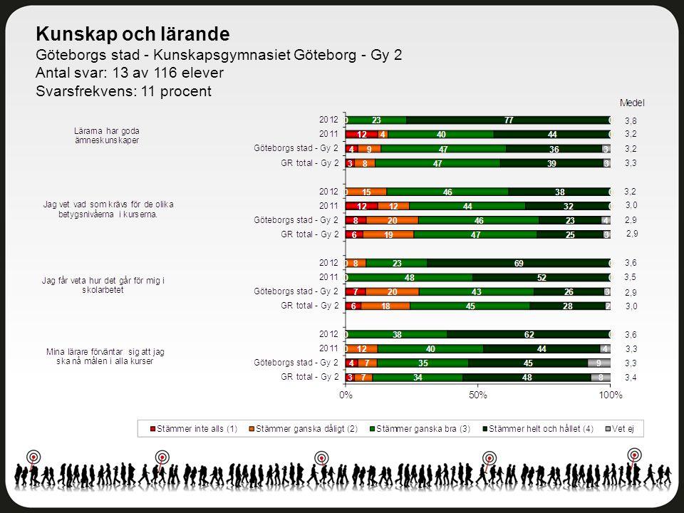 Kunskap och lärande Göteborgs stad - Kunskapsgymnasiet Göteborg - Gy 2 Antal svar: 13 av 116 elever Svarsfrekvens: 11 procent