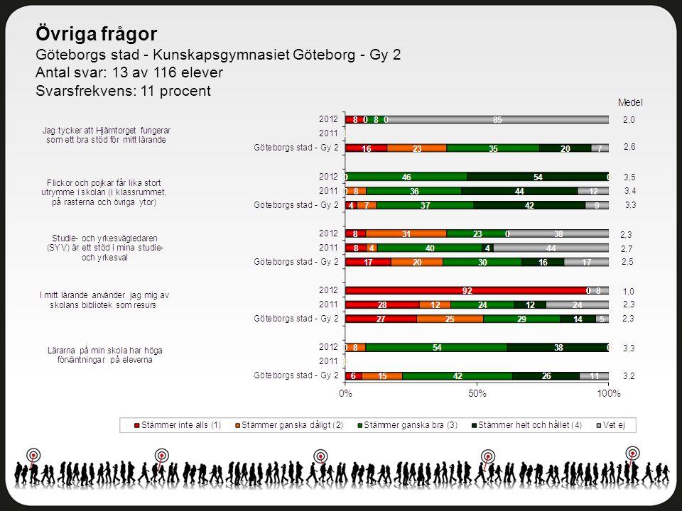 Övriga frågor Göteborgs stad - Kunskapsgymnasiet Göteborg - Gy 2 Antal svar: 13 av 116 elever Svarsfrekvens: 11 procent