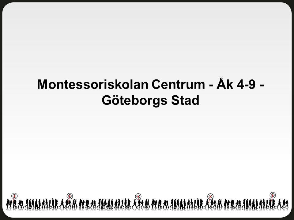Helhetsintryck Montessoriskolan Centrum - Åk 4-9 - Göteborgs Stad Antal svar: 113