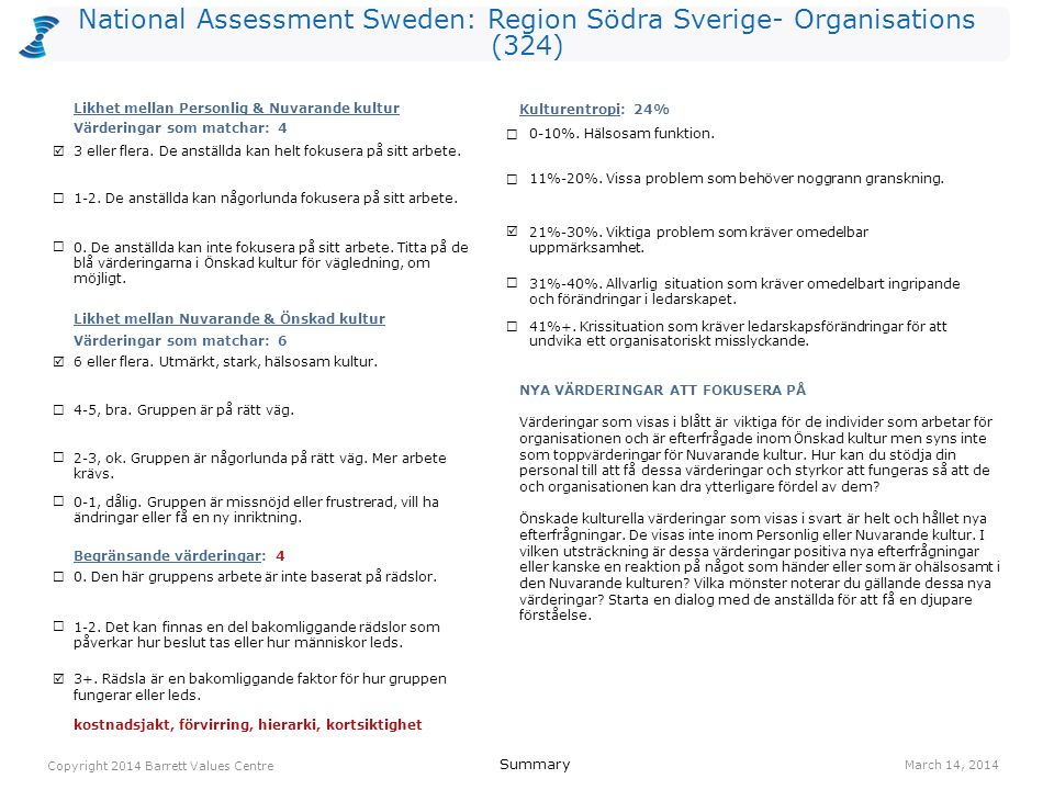 National Assessment Sweden: Region Södra Sverige- Organisations (324) lagarbete 1064(R) kostnadsjakt (L) 881(O) ansvar 864(I) förvirring (L) 773(O) hierarki (L) 733(O) humor/ glädje 725(O) engagemang 715(I) anpassningsbarhet 704(I) ekonomisk stabilitet 691(O) kortsiktighet (L) 681(O) samarbete 685(R) anställdas hälsa 1681(O) humor/ glädje 1225(O) erkännande av anställda 1092(R) ansvar 1084(I) ekonomisk stabilitet 1081(O) lagarbete 1084(R) engagemang 915(I) anpassningsbarhet 904(I) balans hem/arbete 864(O) kvalitet 863(O) Values Plot March 14, 2014 Copyright 2014 Barrett Values Centre I = Individuell R = Relationsvärdering Understruket med svart = PV & CC Orange = PV, CC & DC Orange = CC & DC Blå = PV & DC P = Positiv L = Möjligtvis begränsande (vit cirkel) O = Organisationsvärdering S = Samhällsvärdering Värderingar som matchar PV - CC 4 CC - DC 6 PV - DC 4 Kulturentropi: Nuvarande kultur 24% familj 1512(R) humor/ glädje 1425(I) ansvar 1244(I) tar ansvar 984(R) ärlighet 985(I) vänskap 952(R) positiv attityd 915(I) ekonomisk stabilitet 891(I) medkänsla 897(R) anpassningsbarhet 854(I) NivåPersonliga värderingar (PV)Nuvarande kulturella värderingar (CC)Önskade kulturella värderingar (DC) 7 6 5 4 3 2 1 IRS (P)=6-4-0 IRS (L)=0-0-0IROS (P)=3-2-2-0 IROS (L)=0-0-4-0IROS (P)=3-2-5-0 IROS (L)=0-0-0-0