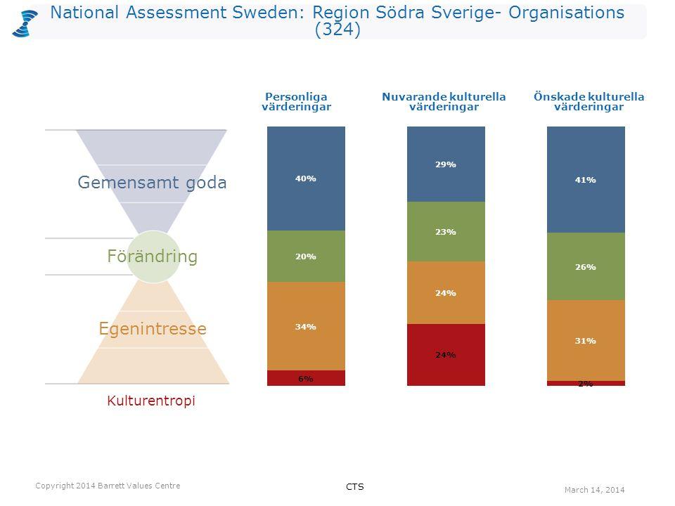National Assessment Sweden: Region Södra Sverige- Organisations (324) Antalet värderingar som kan vara begränsande valda av utvärderarna per nivå för Nuvarande kultur.