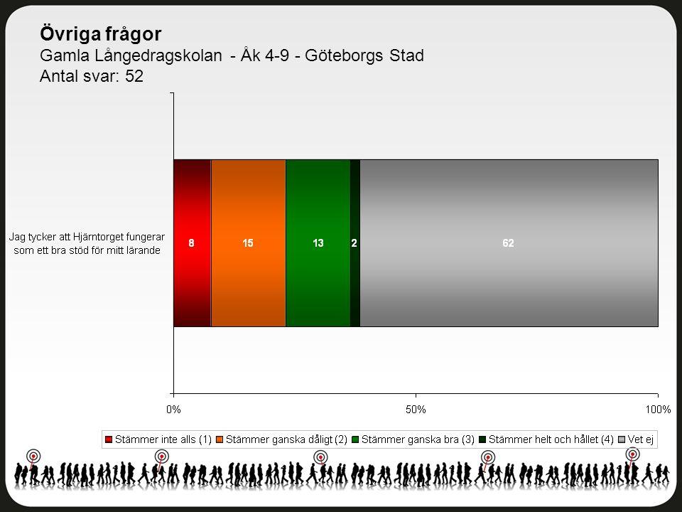 Övriga frågor Gamla Långedragskolan - Åk 4-9 - Göteborgs Stad Antal svar: 52