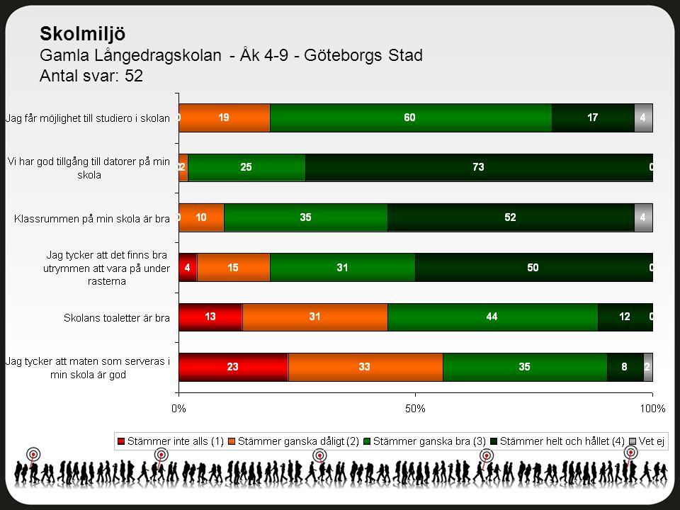 Skolmiljö Gamla Långedragskolan - Åk 4-9 - Göteborgs Stad Antal svar: 52