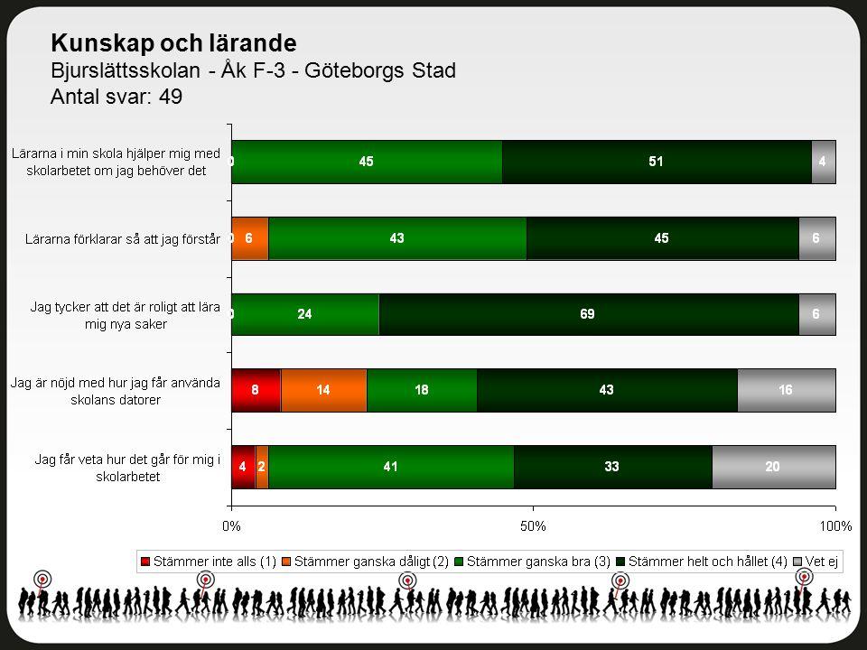 Kunskap och lärande Bjurslättsskolan - Åk F-3 - Göteborgs Stad Antal svar: 49