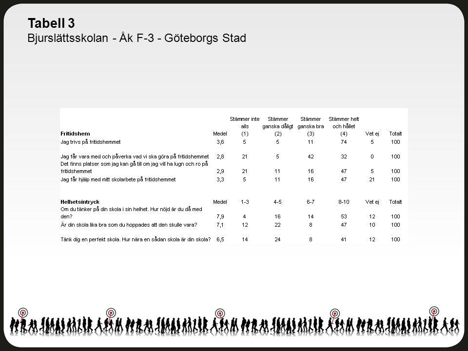 Tabell 3 Bjurslättsskolan - Åk F-3 - Göteborgs Stad