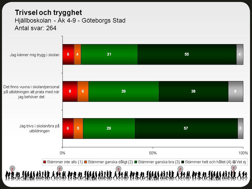 Trivsel och trygghet Hjällboskolan - Åk 4-9 - Göteborgs Stad Antal svar: 264
