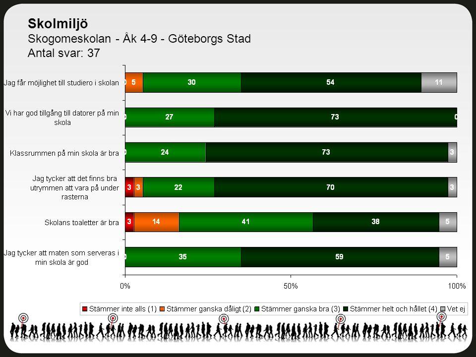 Skolmiljö Skogomeskolan - Åk 4-9 - Göteborgs Stad Antal svar: 37