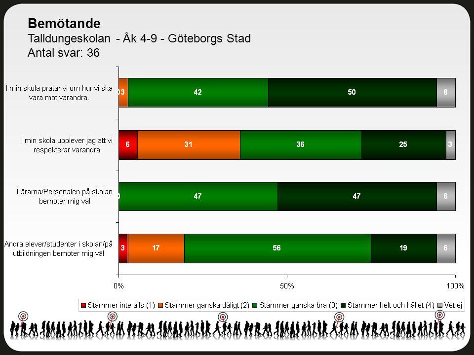 Bemötande Talldungeskolan - Åk 4-9 - Göteborgs Stad Antal svar: 36