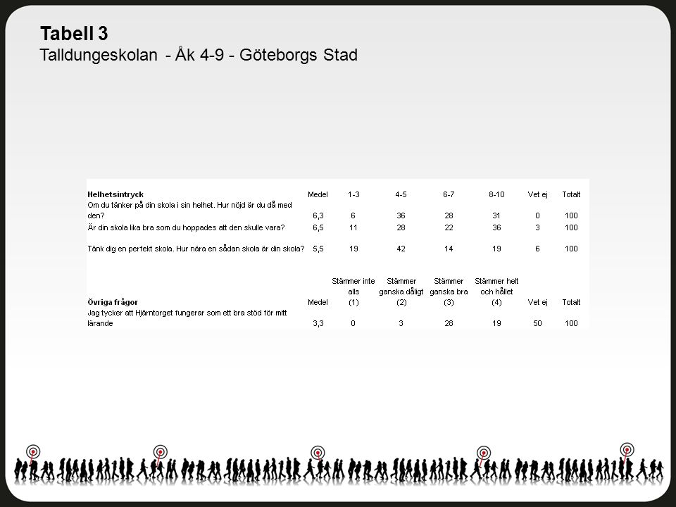 Tabell 3 Talldungeskolan - Åk 4-9 - Göteborgs Stad