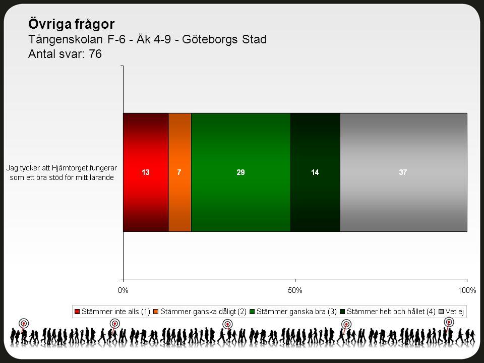 Övriga frågor Tångenskolan F-6 - Åk 4-9 - Göteborgs Stad Antal svar: 76
