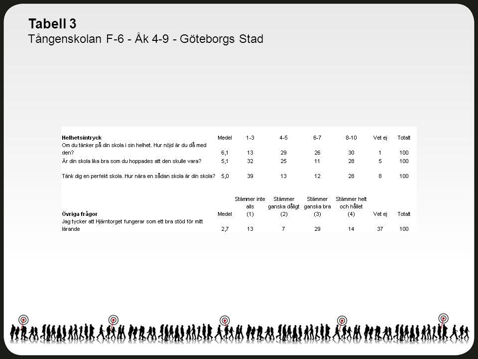 Tabell 3 Tångenskolan F-6 - Åk 4-9 - Göteborgs Stad
