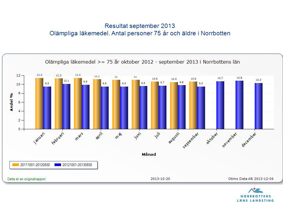 Resultat september 2013 Olämpliga läkemedel. Antal personer 75 år och äldre i Norrbotten