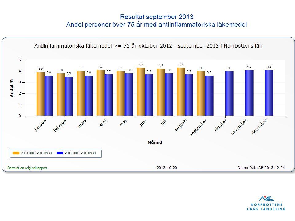 Resultat september 2013 Andel personer över 75 år med antiinflammatoriska läkemedel