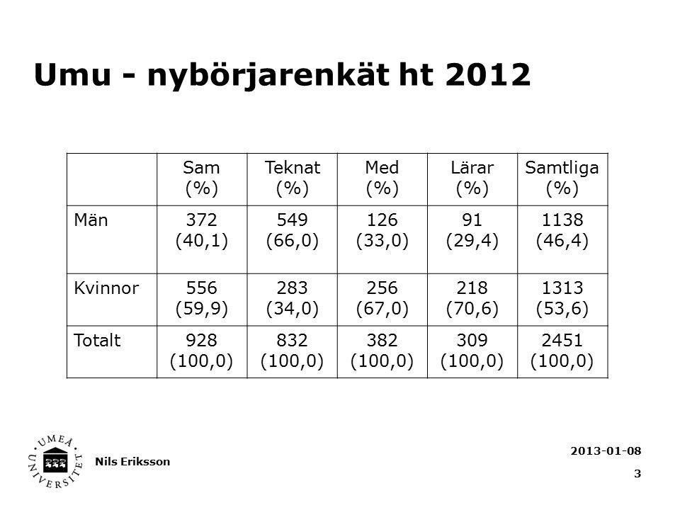 Umu - nybörjarenkät ht 2012 2013-01-08 Nils Eriksson 3 Sam (%) Teknat (%) Med (%) Lärar (%) Samtliga (%) Män372 (40,1) 549 (66,0) 126 (33,0) 91 (29,4)