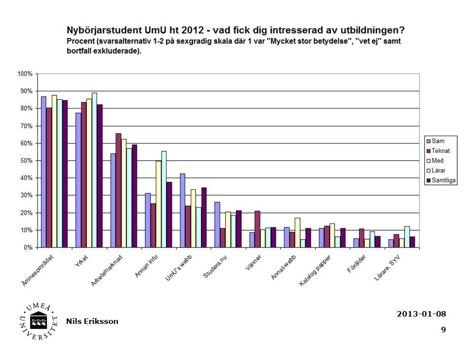2013-01-08 Nils Eriksson 9