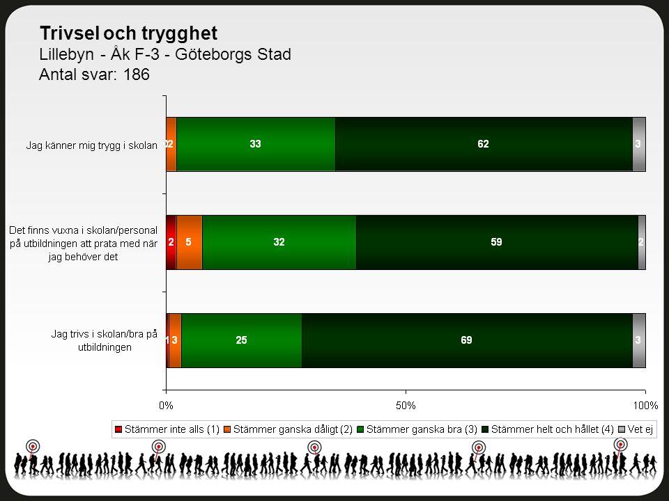 Delaktighet och inflytande Lillebyn - Åk F-3 - Göteborgs Stad Antal svar: 186
