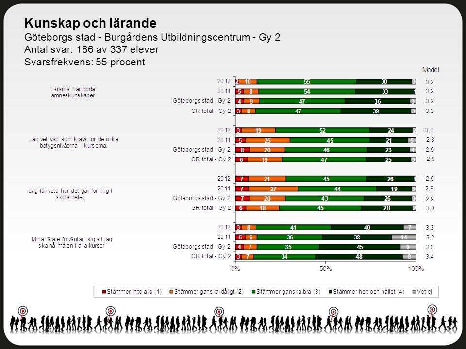 Kunskap och lärande Göteborgs stad - Burgårdens Utbildningscentrum - Gy 2 Antal svar: 186 av 337 elever Svarsfrekvens: 55 procent