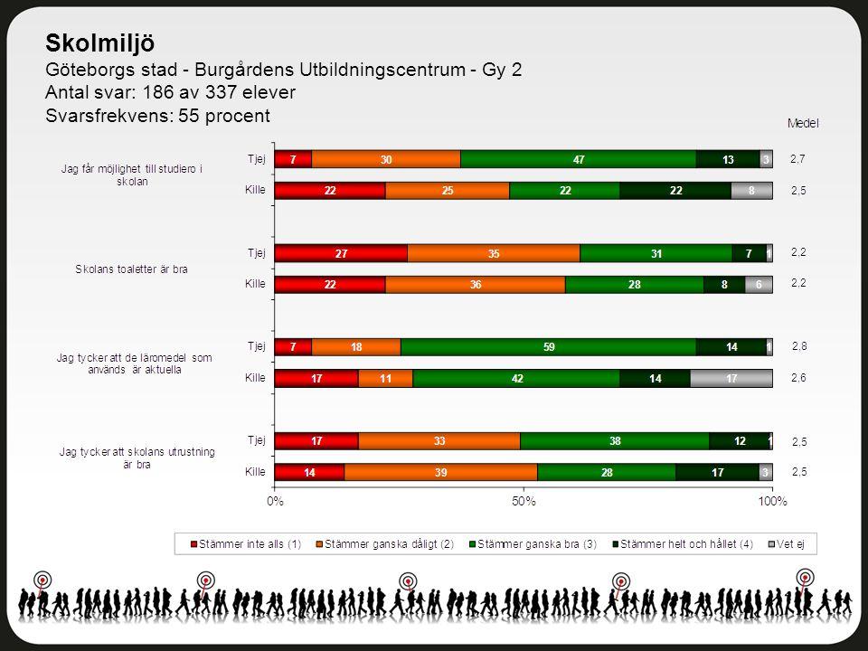 Skolmiljö Göteborgs stad - Burgårdens Utbildningscentrum - Gy 2 Antal svar: 186 av 337 elever Svarsfrekvens: 55 procent