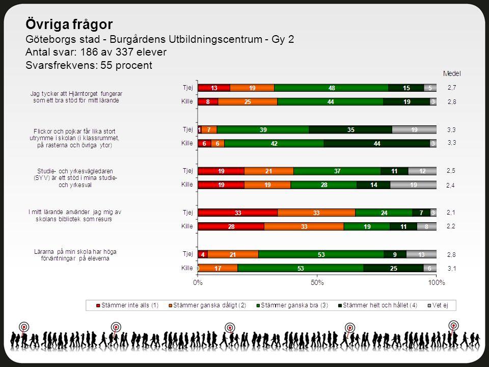 Övriga frågor Göteborgs stad - Burgårdens Utbildningscentrum - Gy 2 Antal svar: 186 av 337 elever Svarsfrekvens: 55 procent