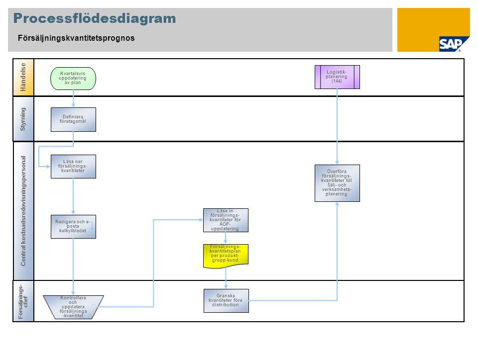 Processflödesdiagram Försäljningskvantitetsprognos Central kostnadsredovisningspersonal Försäljnings- chef Händelse Styrning Logistik- planering (144) Definiera företagsmål Kvartalsvis uppdatering av plan Kontrollera och uppdatera försäljnings -kvantitet Försäljnings- kvantitetsplan per produkt- grupp kund Redigera och e- posta kalkylbladet Läsa ner försäljnings- kvantiteter Läsa in försäljnings- kvantiteter för AOP- uppdatering Överföra försäljnings- kvantiteter till Sälj- och verksamhets- planering Granska kvantiteter före distribution