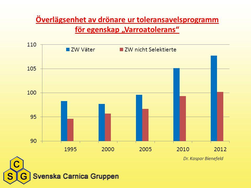 """Överlägsenhet av drönare ur toleransavelsprogramm för egenskap """"Varroatolerans"""" Dr. Kaspar Bienefeld"""
