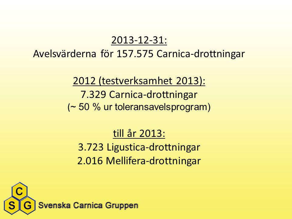 2013-12-31: Avelsvärderna för 157.575 Carnica-drottningar 2012 (testverksamhet 2013): 7.329 Carnica-drottningar ( ~ 50 % ur toleransavelsprogram) till