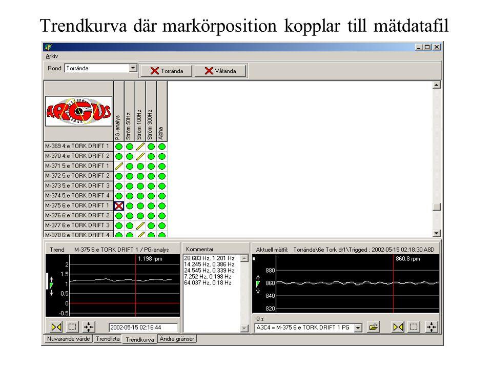 TUV3031 Trendkurva där markörposition kopplar till mätdatafil