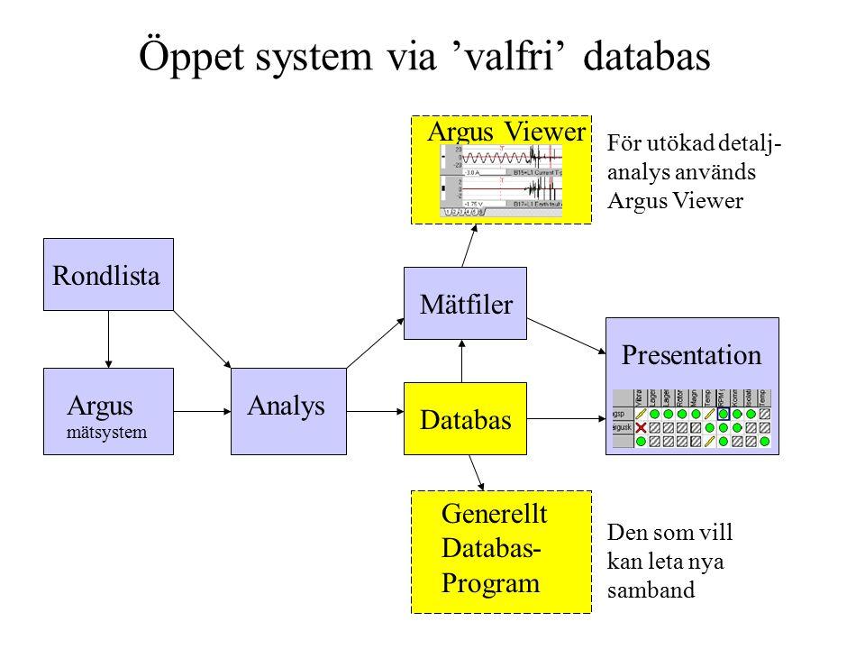 TUV3031 Öppet system via 'valfri' databas Rondlista Databas Mätfiler Analys Generellt Databas- Program Den som vill kan leta nya samband Argus Viewer För utökad detalj- analys används Argus Viewer Presentation Argus mätsystem