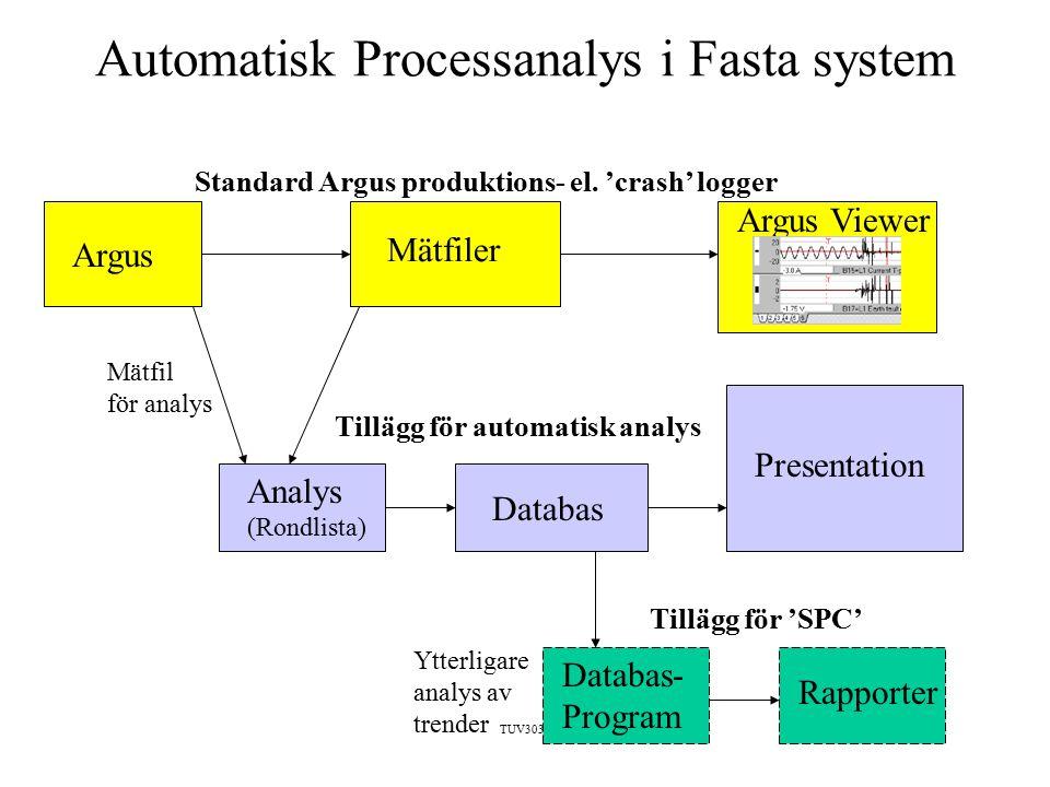 TUV3031 Automatisk Processanalys i Fasta system Mätfil för analys Databas Presentation Databas- Program Analys (Rondlista) Rapporter Tillägg för automatisk analys Tillägg för 'SPC' Ytterligare analys av trender Argus Mätfiler Standard Argus produktions- el.