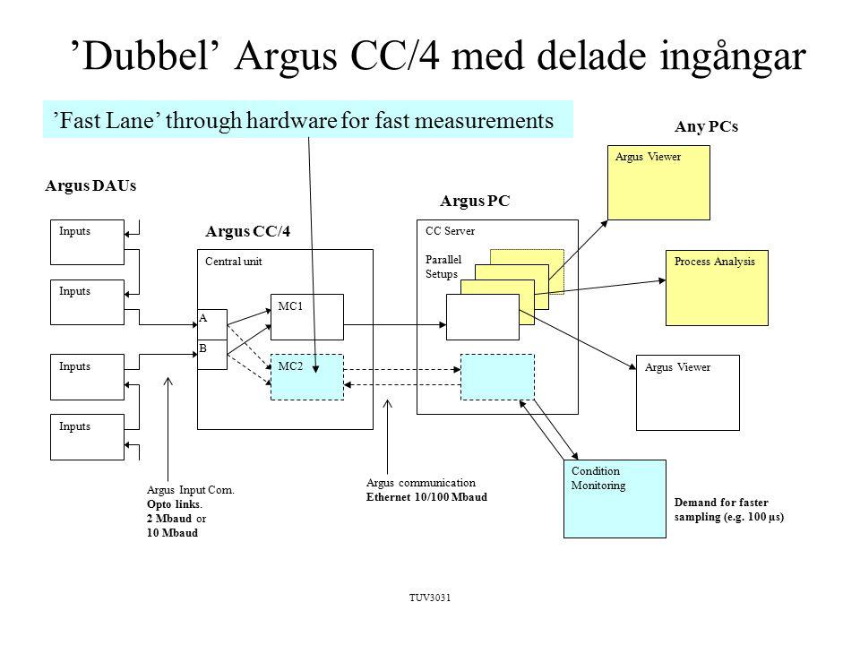 TUV3031 'Dubbel' Argus CC/4 med delade ingångar Argus DAUs Inputs Central unit CC Server Parallel Setups MC2 MC1 Inputs A B Argus CC/4 Argus PC Argus Input Com.