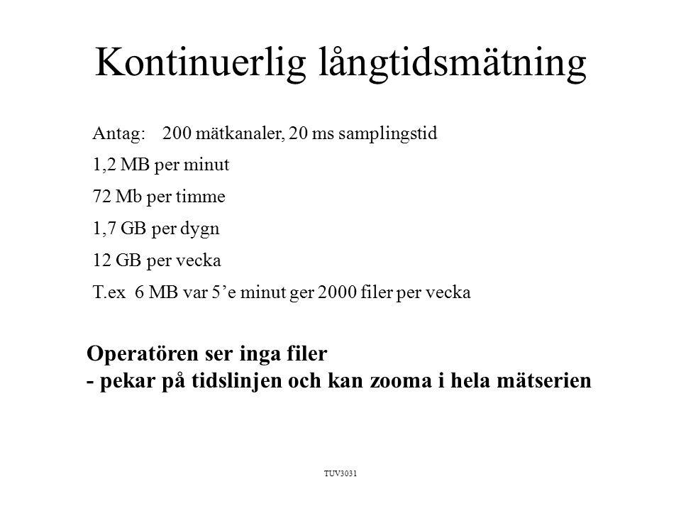 TUV3031 Kontinuerlig långtidsmätning Antag: 200 mätkanaler, 20 ms samplingstid 1,2 MB per minut 72 Mb per timme 1,7 GB per dygn 12 GB per vecka T.ex 6 MB var 5'e minut ger 2000 filer per vecka Operatören ser inga filer - pekar på tidslinjen och kan zooma i hela mätserien
