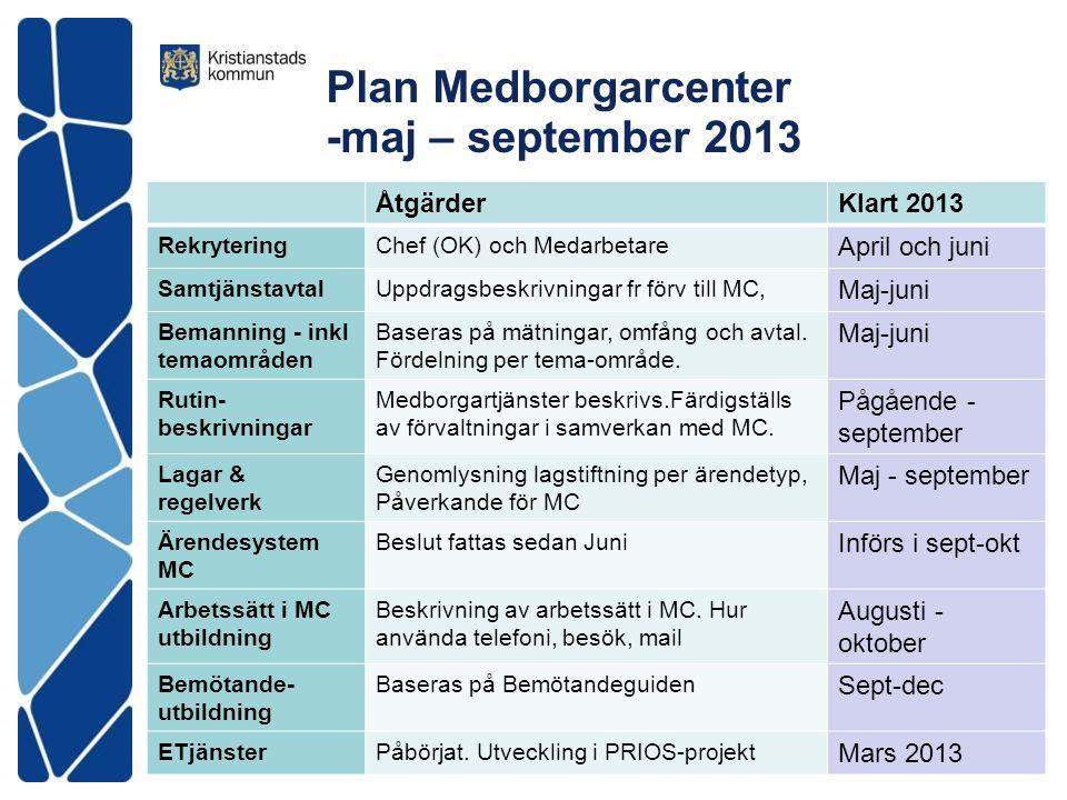 Plan Medborgarcenter -maj – september 2013 ÅtgärderKlart 2013 RekryteringChef (OK) och Medarbetare April och juni SamtjänstavtalUppdragsbeskrivningar fr förv till MC, Maj-juni Bemanning - inkl temaområden Baseras på mätningar, omfång och avtal.