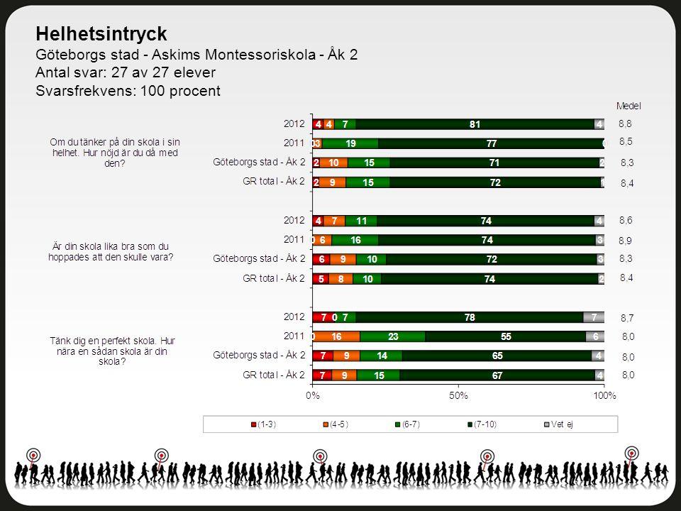 Helhetsintryck Göteborgs stad - Askims Montessoriskola - Åk 2 Antal svar: 27 av 27 elever Svarsfrekvens: 100 procent