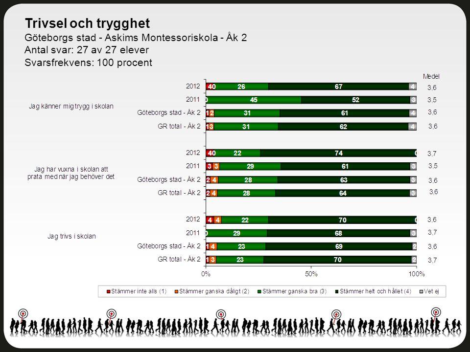Trivsel och trygghet Göteborgs stad - Askims Montessoriskola - Åk 2 Antal svar: 27 av 27 elever Svarsfrekvens: 100 procent