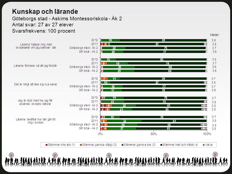 Kunskap och lärande Göteborgs stad - Askims Montessoriskola - Åk 2 Antal svar: 27 av 27 elever Svarsfrekvens: 100 procent