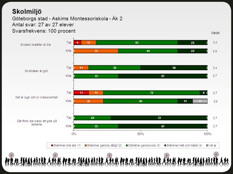 Skolmiljö Göteborgs stad - Askims Montessoriskola - Åk 2 Antal svar: 27 av 27 elever Svarsfrekvens: 100 procent