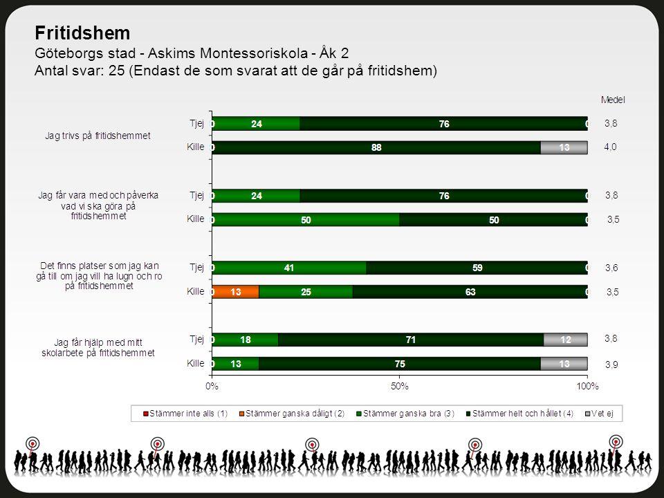 Fritidshem Göteborgs stad - Askims Montessoriskola - Åk 2 Antal svar: 25 (Endast de som svarat att de går på fritidshem)