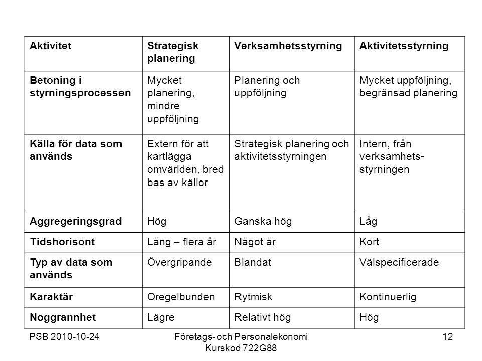PSB 2010-10-24Företags- och Personalekonomi Kurskod 722G88 12 AktivitetStrategisk planering VerksamhetsstyrningAktivitetsstyrning Betoning i styrnings
