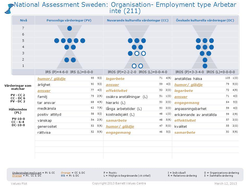 National Assessment Sweden: Organisation- Employment type Arbetar inte (211) lagarbete 714(R) ansvar 594(I) effektivitet 533(O) osäkra anställningar (L) 511(O) hierarki (L) 503(O) långa arbetstider (L) 503(O) kostnadsjakt (L) 481(O) samarbete 485(R) humor/ glädje 475(O) engagemang 465(I) anställdas hälsa 1051(O) humor/ glädje 795(O) lagarbete 724(R) ansvar 714(I) engagemang 645(I) anpassningsbarhet 594(I) erkännande av anställda 592(R) effektivitet 573(O) kvalitet 553(O) samarbete 505(R) Values PlotMarch 12, 2013 Copyright 2013 Barrett Values Centre I = Individuell R = Relationsvärdering Understruket med svart = PV & CC Orange = PV, CC & DC Orange = CC & DC Blå = PV & DC P = Positiv L = Möjligtvis begränsande (vit cirkel) O = Organisationsvärdering S = Samhällsvärdering Värderingar som matchar PV - CC 2 CC - DC 6 PV - DC 2 Hälsoindex (PL) PV-10-0 CC - 6-4 DC-10-0 humor/ glädje 955(I) ärlighet 905(I) ansvar 774(I) familj 752(R) tar ansvar 684(R) medkänsla 627(R) positiv attityd 585(I) vänskap 542(R) generositet 535(R) rättvisa 525(R) NivåPersonliga värderingar (PV)Nuvarande kulturella värderingar (CC)Önskade kulturella värderingar (DC) 7 6 5 4 3 2 1 IRS (P)=4-6-0 IRS (L)=0-0-0IROS (P)=2-2-2-0 IROS (L)=0-0-4-0IROS (P)=3-3-4-0 IROS (L)=0-0-0-0