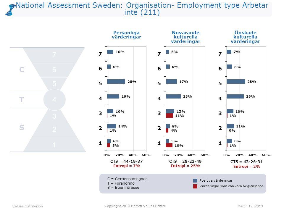 National Assessment Sweden: Organisation- Employment type Arbetar inte (211) CTS = 44-19-37 Entropi = 7% CTS = 28-23-49 Entropi = 25% Personliga värderingar CTS = 43-26-31 Entropi = 2% Values distribution March 12, 2013 Copyright 2013 Barrett Values Centre Positiva värderingar Värderingar som kan vara begränsande Nuvarande kulturella värderingar Önskade kulturella värderingar C T S 2 1 3 4 5 6 7 C = Gemensamt goda T = Förändring S = Egenintresse