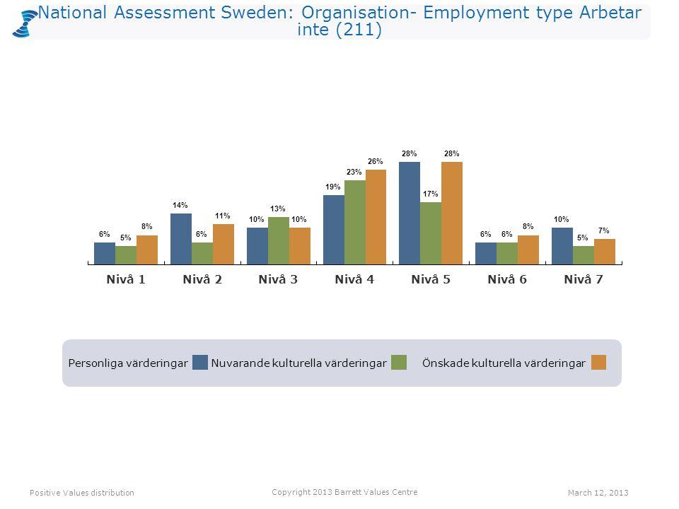 National Assessment Sweden: Organisation- Employment type Arbetar inte (211) Personliga värderingarNuvarande kulturella värderingarÖnskade kulturella