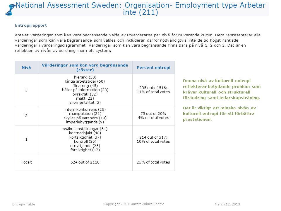 National Assessment Sweden: Organisation- Employment type Arbetar inte (211) Antalet värderingar som kan vara begränsande valda av utvärderarna per nivå för Nuvarande kultur.