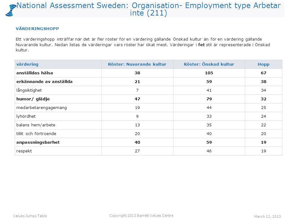 National Assessment Sweden: Organisation- Employment type Arbetar inte (211) värdering Röster: Nuvarande kulturRöster: Önskad kulturHopp anställdas hälsa3810567 erkännande av anställda215938 långsiktighet74134 humor/ glädje477932 medarbetarengagemang194425 lyhördhet93324 balans hem/arbete133522 tillit och förtroende204020 anpassningsbarhet405919 respekt274619 Ett värderingshopp inträffar när det är fler röster för en värdering gällande Önskad kultur än för en värdering gällande Nuvarande kultur.