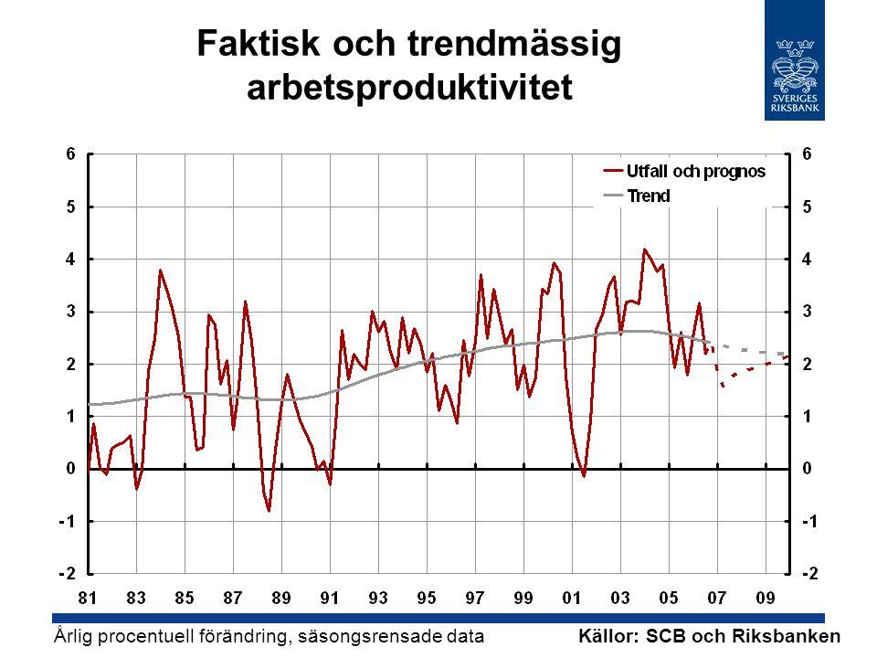Faktisk och trendmässig arbetsproduktivitet Källor: SCB och Riksbanken Årlig procentuell förändring, säsongsrensade data