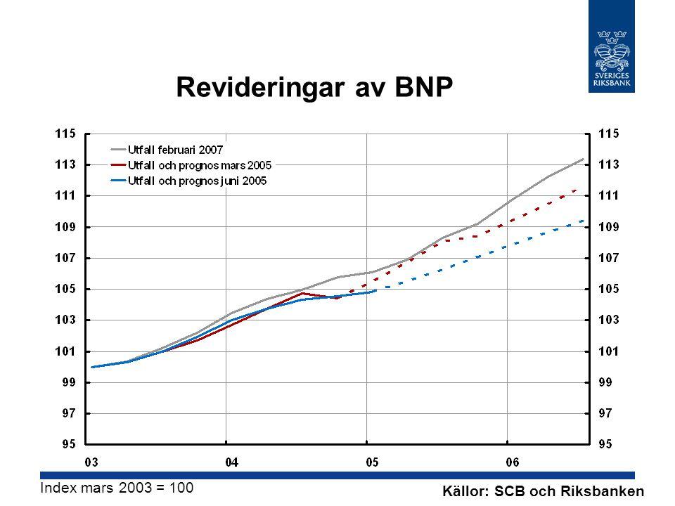 Revideringar av BNP Källor: SCB och Riksbanken Index mars 2003 = 100