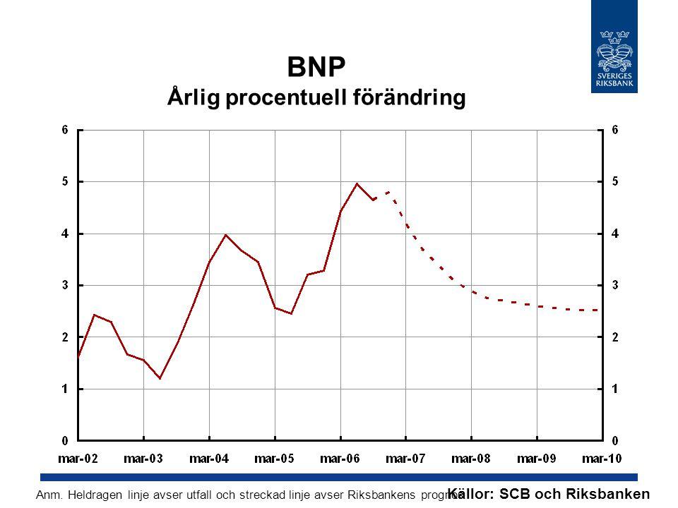 BNP Årlig procentuell förändring Källor: SCB och Riksbanken Anm. Heldragen linje avser utfall och streckad linje avser Riksbankens prognos