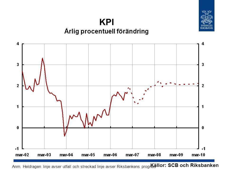 KPI Årlig procentuell förändring Källor: SCB och Riksbanken Anm. Heldragen linje avser utfall och streckad linje avser Riksbankens prognos