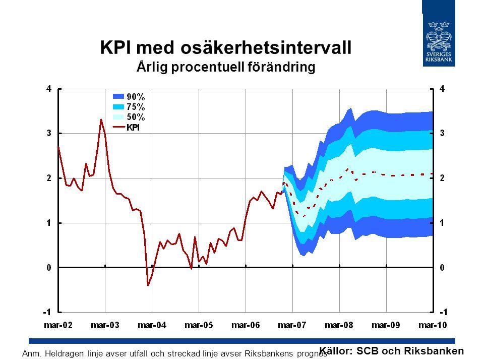 KPI med osäkerhetsintervall Årlig procentuell förändring Källor: SCB och Riksbanken Anm. Heldragen linje avser utfall och streckad linje avser Riksban
